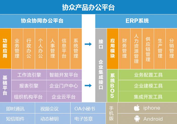 协众OA产品办公平台