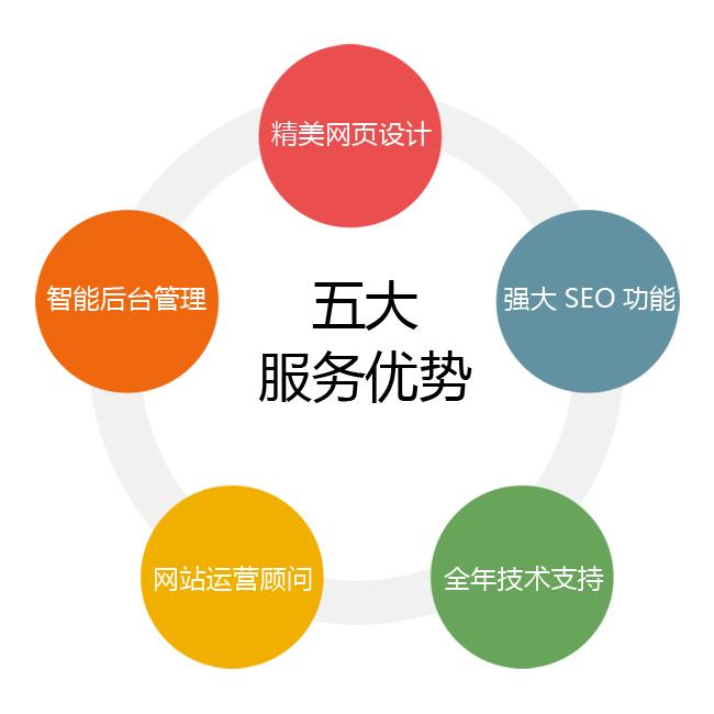 小企业展示型网站建设